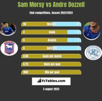 Sam Morsy vs Andre Dozzell h2h player stats