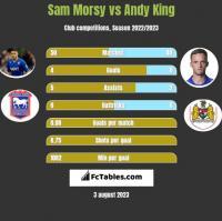 Sam Morsy vs Andy King h2h player stats