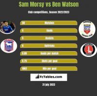 Sam Morsy vs Ben Watson h2h player stats