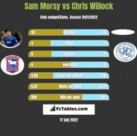 Sam Morsy vs Chris Willock h2h player stats