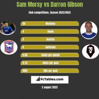 Sam Morsy vs Darron Gibson h2h player stats