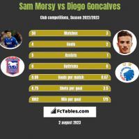 Sam Morsy vs Diogo Goncalves h2h player stats
