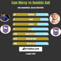 Sam Morsy vs Dominic Ball h2h player stats