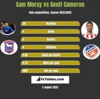 Sam Morsy vs Geoff Cameron h2h player stats