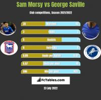 Sam Morsy vs George Saville h2h player stats