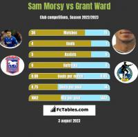 Sam Morsy vs Grant Ward h2h player stats
