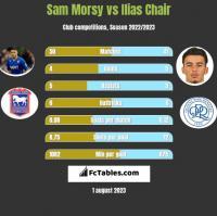 Sam Morsy vs Ilias Chair h2h player stats