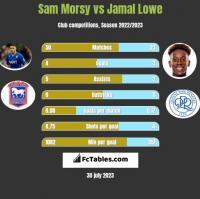 Sam Morsy vs Jamal Lowe h2h player stats
