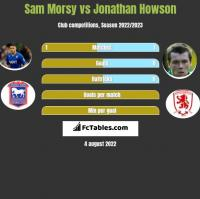Sam Morsy vs Jonathan Howson h2h player stats