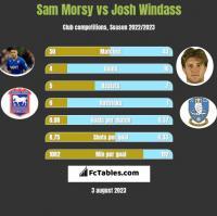 Sam Morsy vs Josh Windass h2h player stats