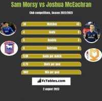 Sam Morsy vs Joshua McEachran h2h player stats