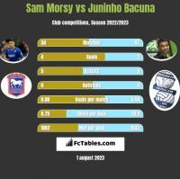 Sam Morsy vs Juninho Bacuna h2h player stats