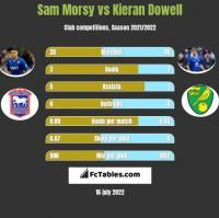 Sam Morsy vs Kieran Dowell h2h player stats