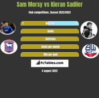 Sam Morsy vs Kieran Sadlier h2h player stats