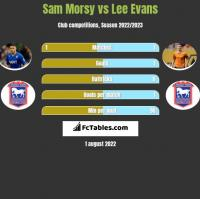 Sam Morsy vs Lee Evans h2h player stats