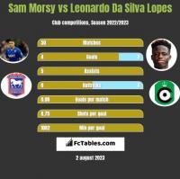 Sam Morsy vs Leonardo Da Silva Lopes h2h player stats