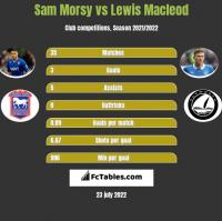 Sam Morsy vs Lewis Macleod h2h player stats
