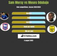 Sam Morsy vs Moses Odubajo h2h player stats