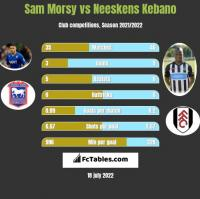 Sam Morsy vs Neeskens Kebano h2h player stats