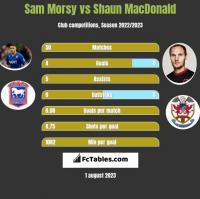 Sam Morsy vs Shaun MacDonald h2h player stats