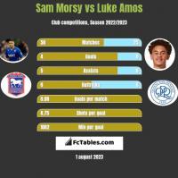 Sam Morsy vs Luke Amos h2h player stats