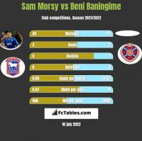 Sam Morsy vs Beni Baningime h2h player stats