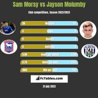 Sam Morsy vs Jayson Molumby h2h player stats