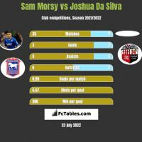 Sam Morsy vs Joshua Da Silva h2h player stats