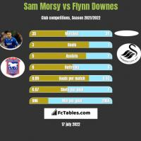 Sam Morsy vs Flynn Downes h2h player stats