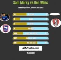 Sam Morsy vs Ben Wiles h2h player stats