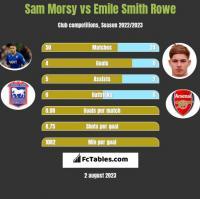 Sam Morsy vs Emile Smith Rowe h2h player stats