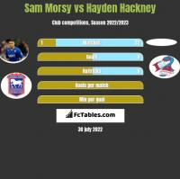 Sam Morsy vs Hayden Hackney h2h player stats