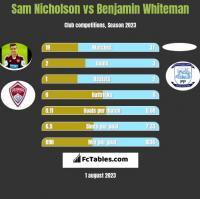 Sam Nicholson vs Benjamin Whiteman h2h player stats