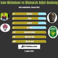 Sam Nicholson vs Bismarck Adjei-Boateng h2h player stats