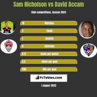 Sam Nicholson vs David Accam h2h player stats