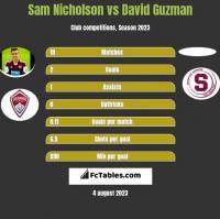 Sam Nicholson vs David Guzman h2h player stats