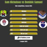 Sam Nicholson vs Dominic Samuel h2h player stats