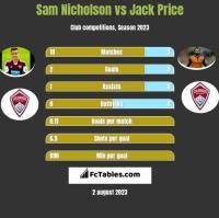 Sam Nicholson vs Jack Price h2h player stats