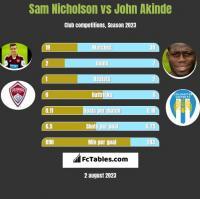 Sam Nicholson vs John Akinde h2h player stats