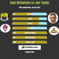 Sam Nicholson vs Jon Taylor h2h player stats