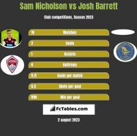 Sam Nicholson vs Josh Barrett h2h player stats