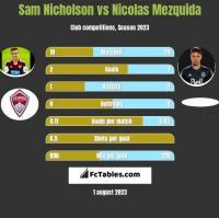 Sam Nicholson vs Nicolas Mezquida h2h player stats