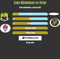 Sam Nicholson vs Artur h2h player stats