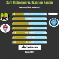 Sam Nicholson vs Brandon Hanlan h2h player stats