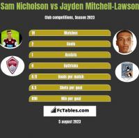 Sam Nicholson vs Jayden Mitchell-Lawson h2h player stats