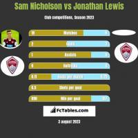 Sam Nicholson vs Jonathan Lewis h2h player stats