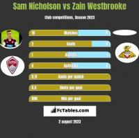 Sam Nicholson vs Zain Westbrooke h2h player stats