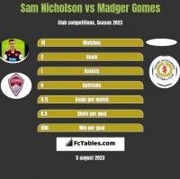 Sam Nicholson vs Madger Gomes h2h player stats