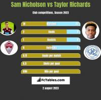 Sam Nicholson vs Taylor Richards h2h player stats