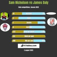 Sam Nicholson vs James Daly h2h player stats